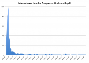 "Web search interest in ""Deepwater Horizon oil spill"" over time, as measured by Google Trends. Data from Google 2015."