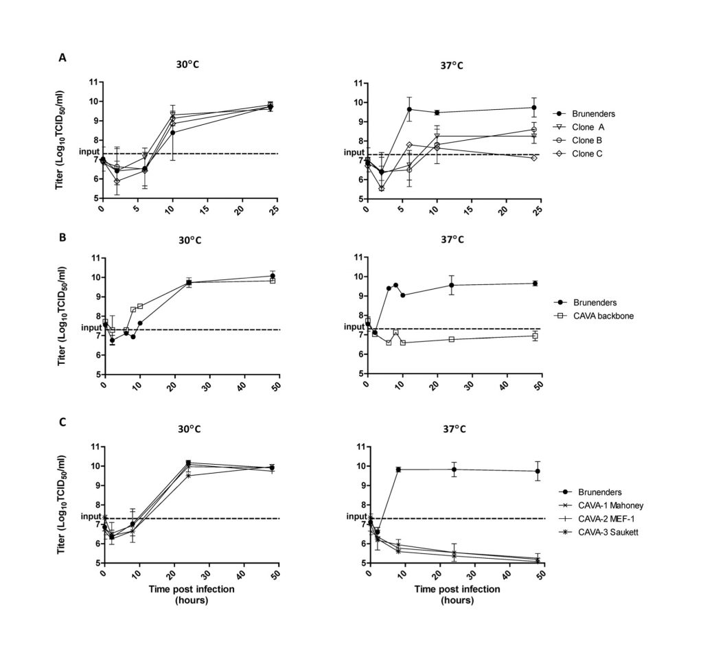 Replication kinetics of different poliovirus strains at 30 and 37°C. From http://dx.doi.org/10.1371/journal.ppat.1005483