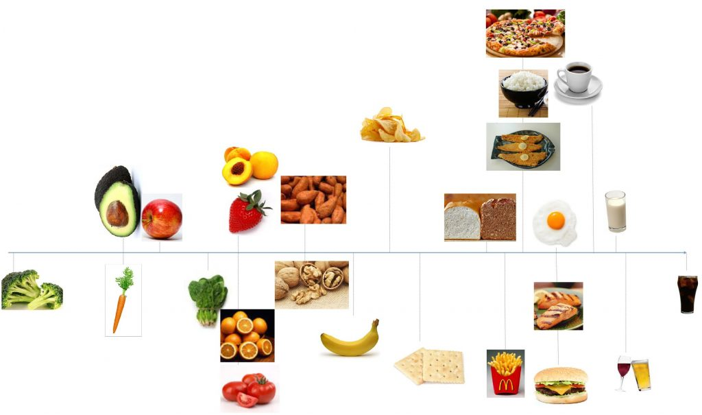 Fig. 2. An illustration of broccoli's dissimilarity to other foods. The dissimilarity index is calculated based on 12 variables. Dissimilarity is not a proxy for healthfulness, as healthy animal products like salmon and eggs are dissimilar to broccoli. Unhealthy foods can also cluster with healthier foods, as seen in the case of salmon and hamburgers. Figure adapted from Everything in Moderation - Dietary Diversity and Quality, Central Obesity and Risk of Diabetes, de Oliveira et al., 2015, licensed under a Creative Commons Attribution License.