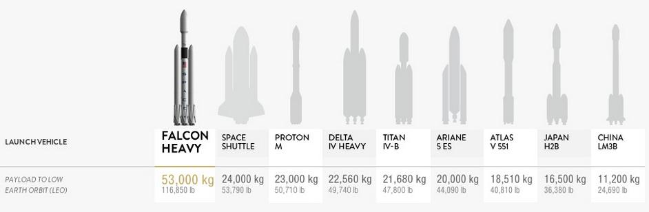 The Falcon Heavy is the world's most powerful rocket, capable of carrying 53,000 kg. (Image Credit: SpaceX)