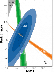Combination of Type Ia supernova (SNe), cosmic microwave background (CMB) and baryon acoustic oscillation (BAO) data. The combination of the three experiments confines the dark energy and mass fractions of the universe to a very narrow range. Source: Supernova Cosmology Project, Lawrence Berkeley Laboratory.
