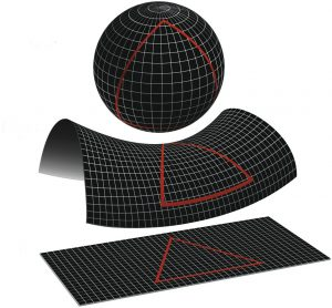 Representation of closed, open, and flat geometries. Source: NASA, Wilkinson Microwave Anisotropy Probe.