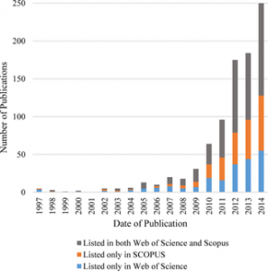 Figure showing the growth of published peer reviewed articles on citizen science, from 1997 to 2014. Figure from Follet and Strezov, PLOS ONE.