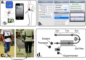 The SmartMOVE mobile app (a.) utilizes the smartphone's inertial measurement unit to record gait movements during walking. Flexible parameter settings (b.) enable precise control over testing parameters. SmartMOVE outcome measures were validated against heel-mounted footswitches and a GAITRite sensor walkway (c.) while subjects walked along a prescribed path (d.). Figure courtesy Ellis and co. via PLOS ONE.