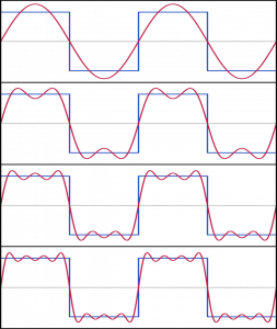 Approximation of a square wave with four Fourier components. Image credit: Jim.belk, Public Domain via Wikimedia Commons