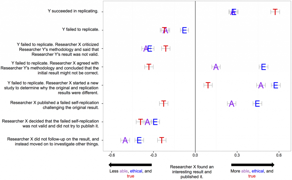 Figure 2. The public was asked to rate the ability and ethics of hypothetical researcher X after publishing a study, as well as the validity (truth) of the results. The authors then examined how different replication scenarios altered the perception of researcher X. Figure from Ebersole et al., CCBY via PLOS Biology.